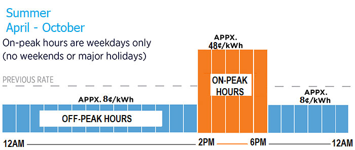 graphic, summer april-october, on peak hours are weekdays only, (no weekends or major holidays), previous rate, appx. 8 cents/kWh, off-peak hours, 12 am-2pm, appx. 48 cents/kWh, on-peak hours, 2pm-6pm, appx. 8 cents/kWh, off-peak hours, 6pm-12am